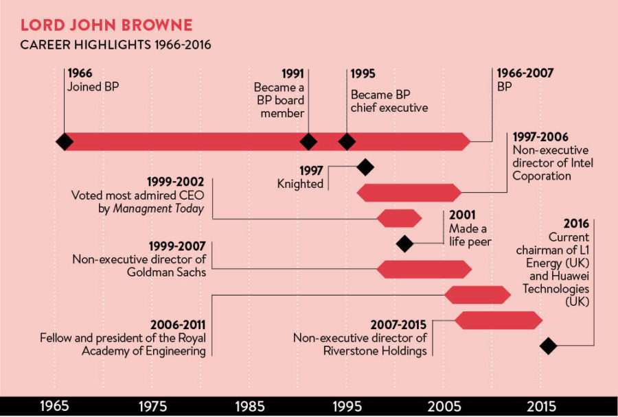 John Browne career timeline