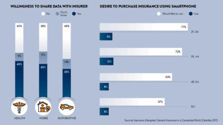Charts looking at users willing to purchase using insurance using technology