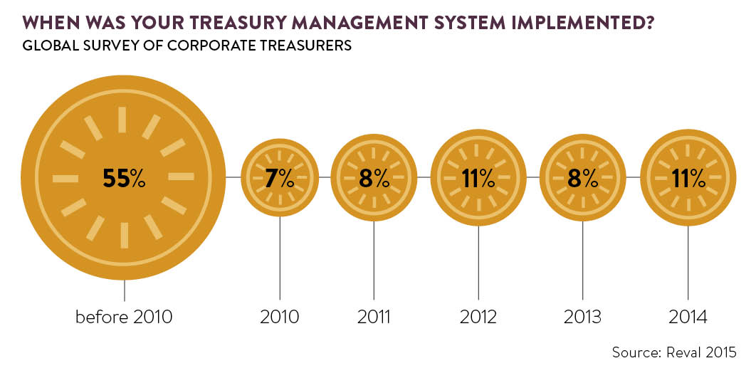 treasury management systems graph