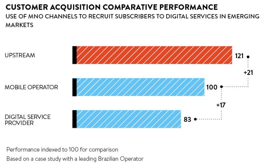 customer-acquisition-comparative-performance