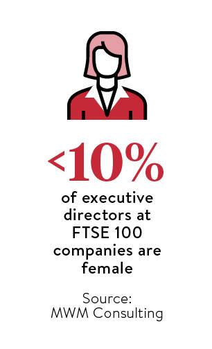 FTSE 100 executive directors stat