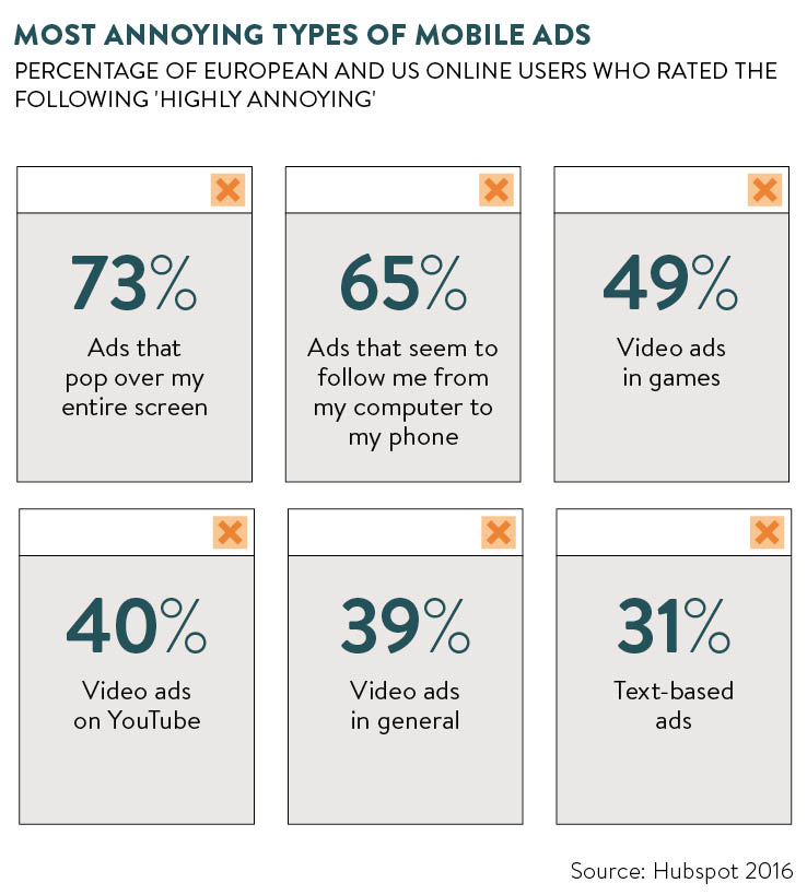 Statistics showing the most annoying types of online ads rated by online users