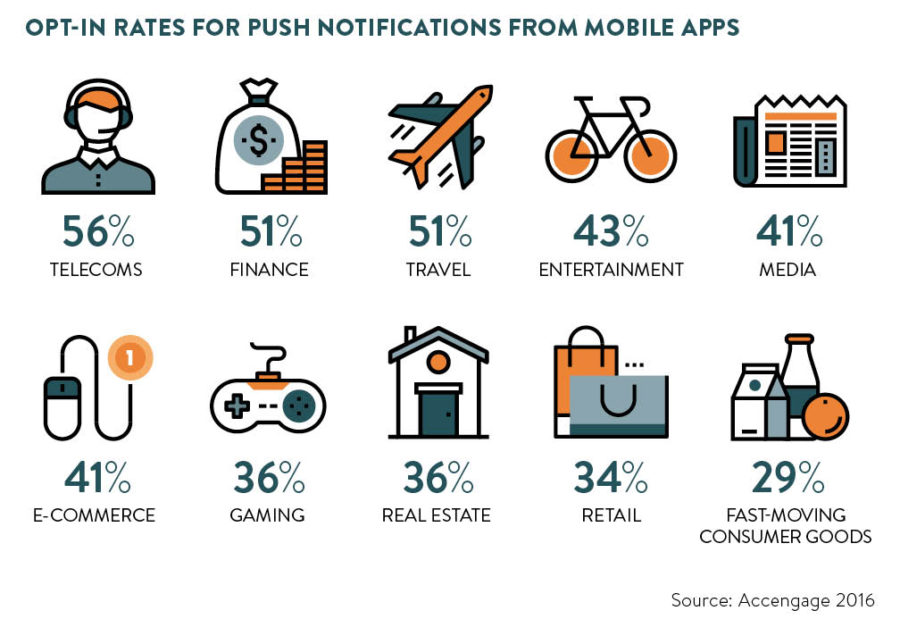 Statistics looking at mobile app opt in rates in different business sectors