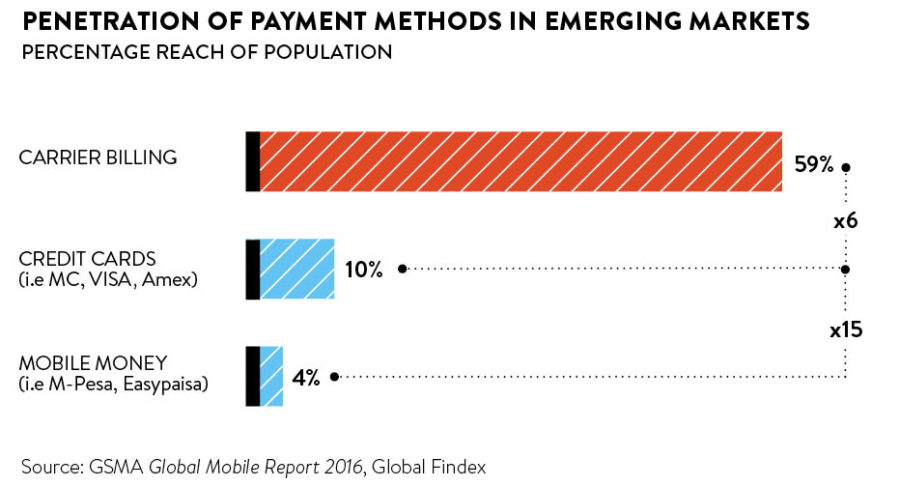 penetration-of-payment-methods-in-emerging-markets