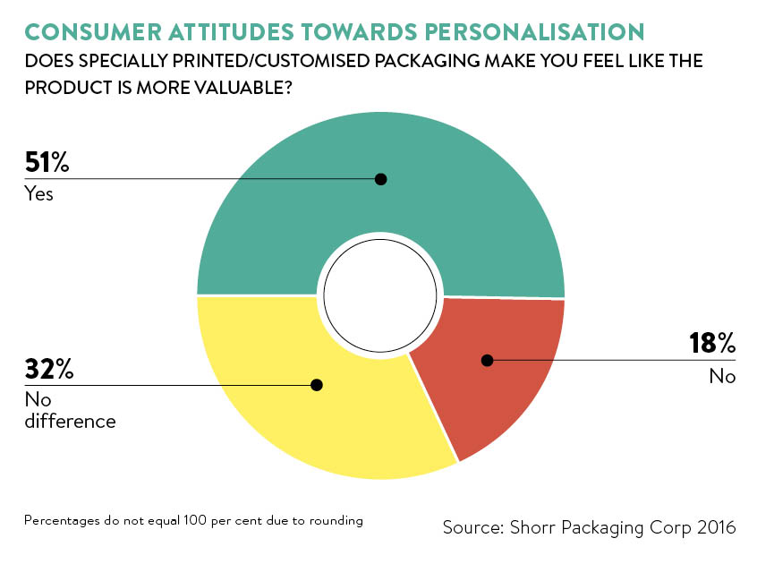 personalisation for packaging graph