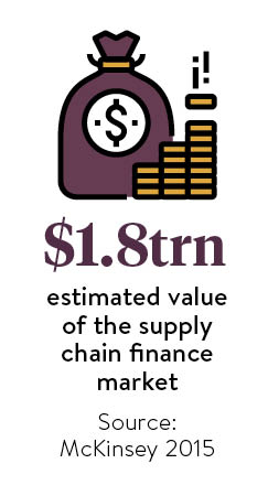 Supply chain finance stat
