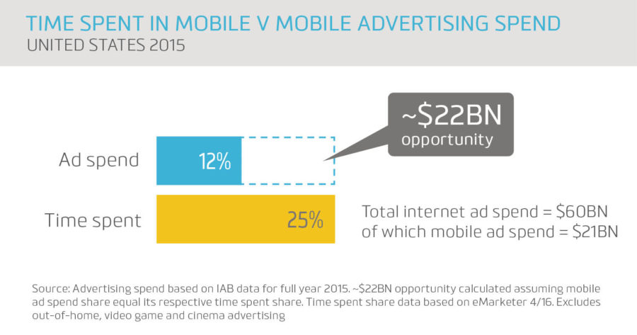 time-spent-in-mobile-v-mobile-advertising-spend
