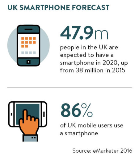 UK smartphone forecast stats