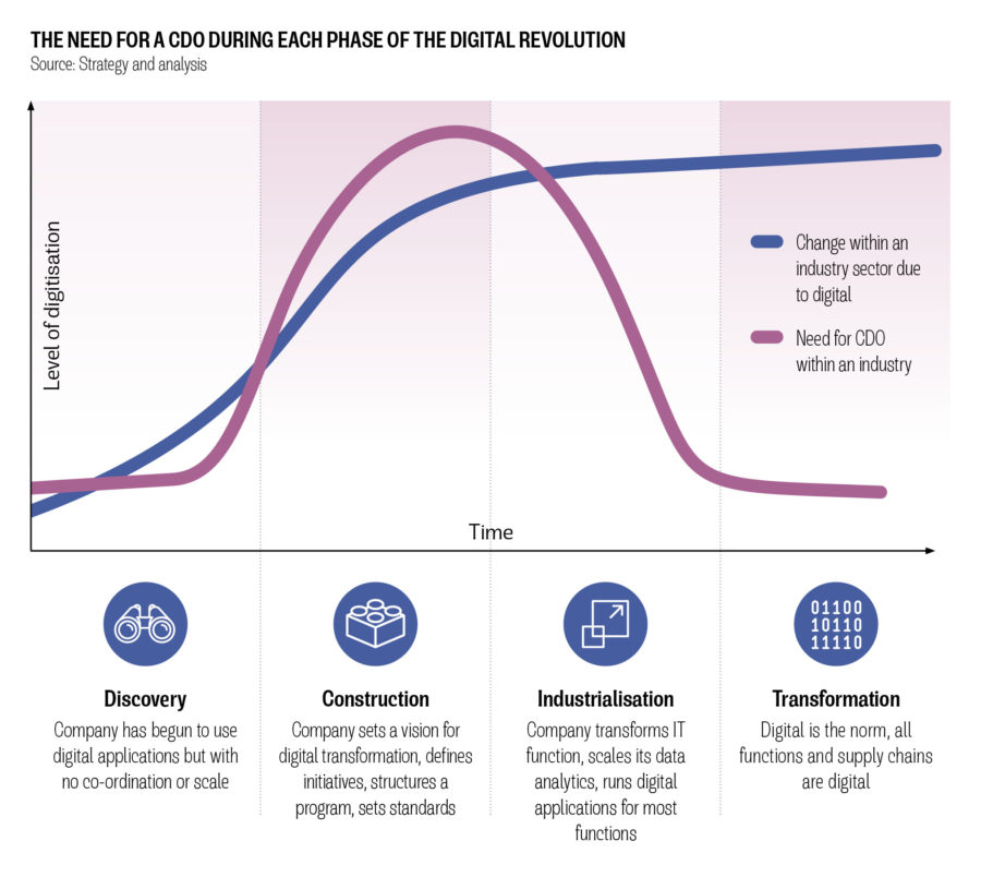 THE NEED FOR A CDO DURING EACH PHASE OF THE DIGITAL REVOLUTION