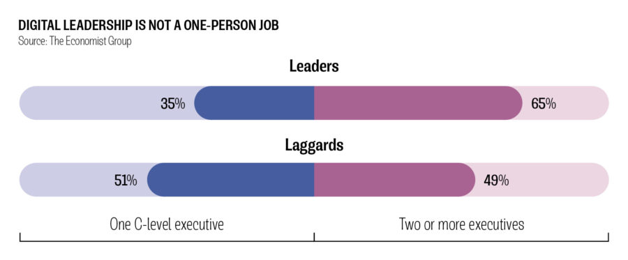 DIGITAL LEADERSHIP IS NOT A ONE-PERSON JOB