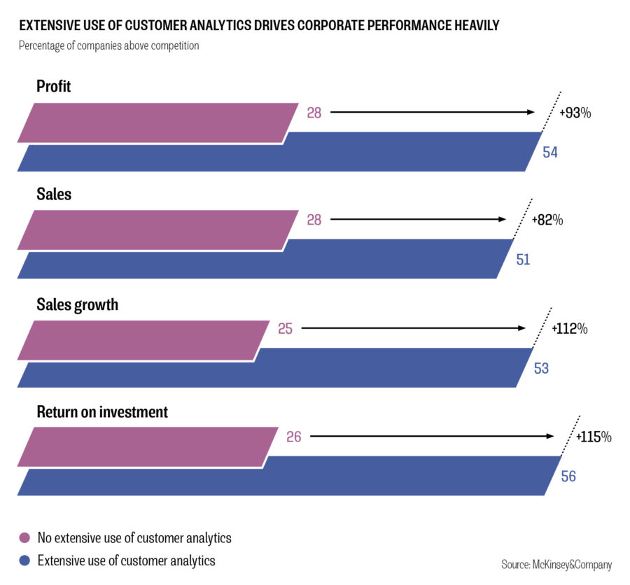 EXTENSIVE USE OF CUSTOMER ANALYTICS DRIVES CORPORATE PERFORMANCE HEAVILY