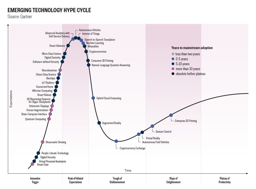 EMERGING TECHNOLOGY HYPE CYCLE GRAPH