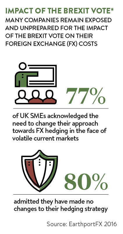 Impact of the Brxit vote on UK business graph