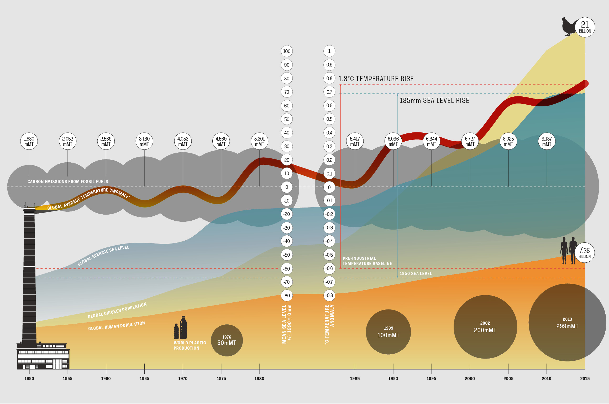 Infographic looking at the impact of rising carbon emissions