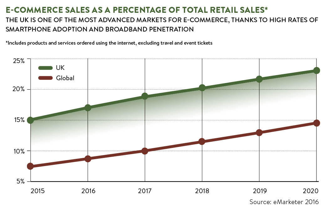 Graph tracking online retail sales