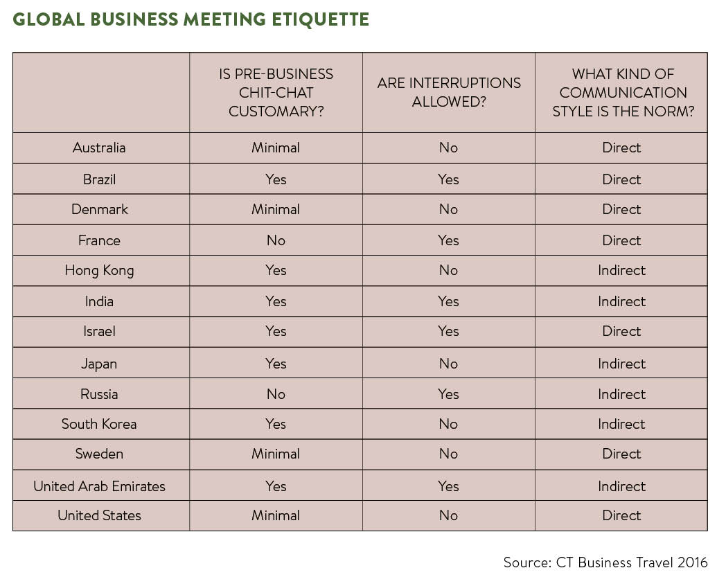 Table comparing global business meeting etiquette