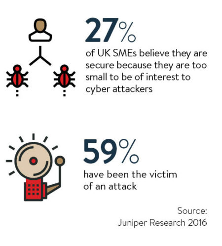 SME cyber crime facts