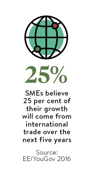 25% of SME's believe growth will come from international trade
