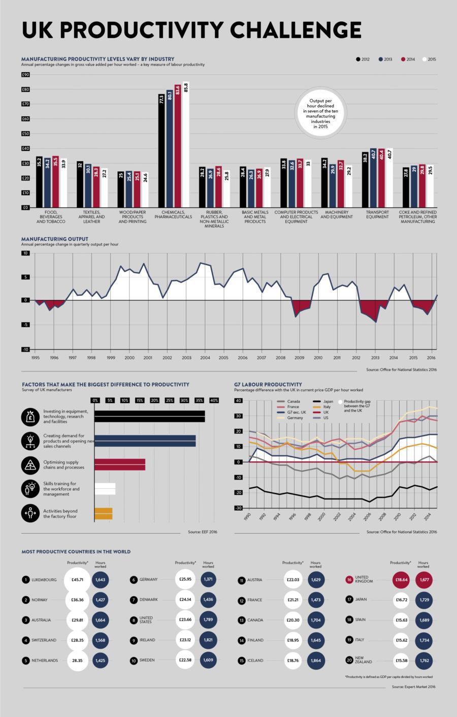 UK productivity challenge infographic