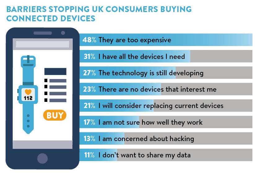 Barriers stopping consumers buying connected devices chart