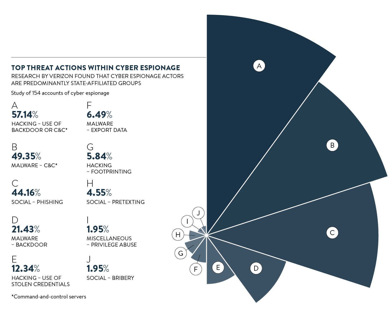Top threat actions within cyber espionage