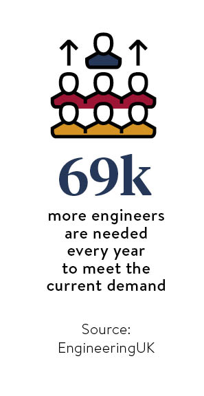 Demand for engineering stats