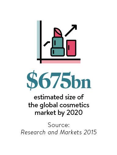 Size of beauty market illustration