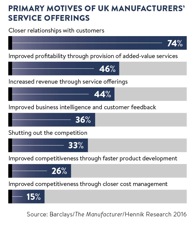 Manufacturers motives for service offerings graph