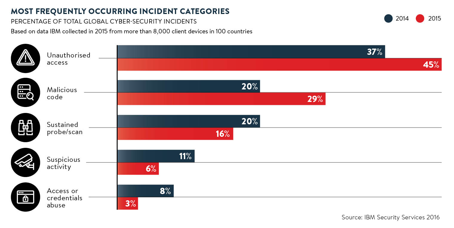 What hackers are REALLY like - Raconteur