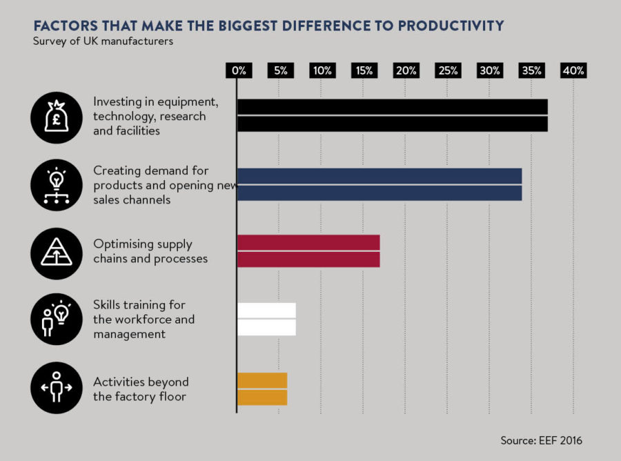 Chart of factors that increase productivity in manufacturing