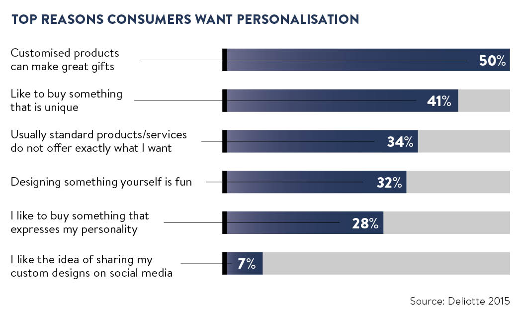 Top reasons consumers want personalisation graph