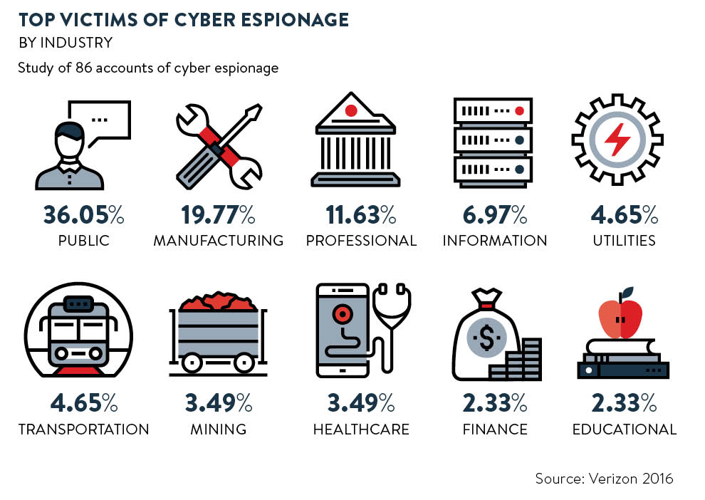 Top victims of cyber espionage