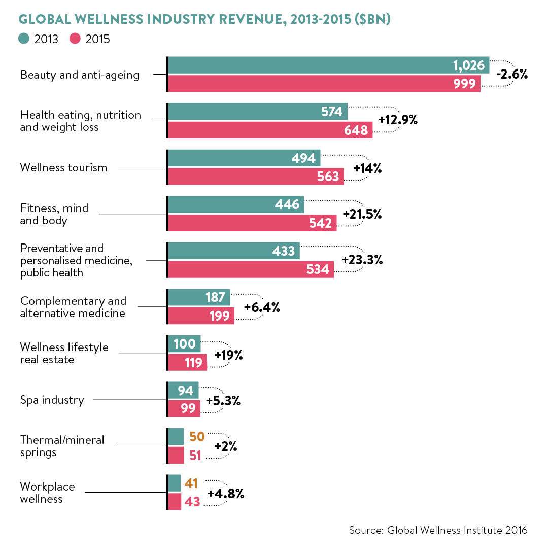 Wellness industry graph