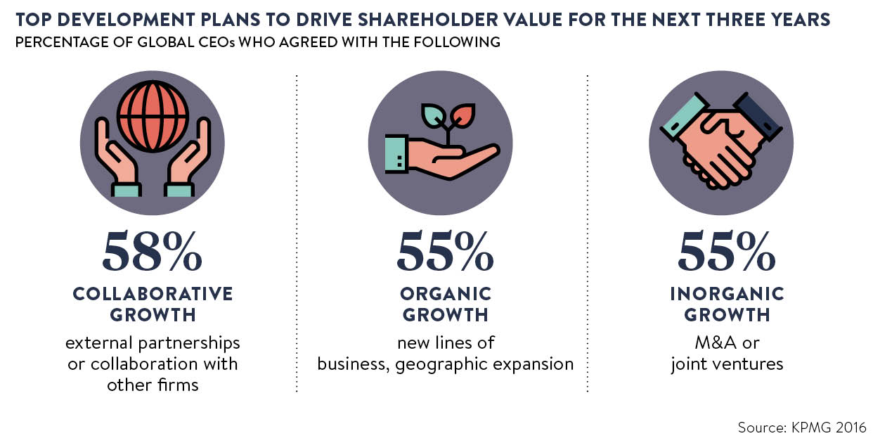 Top development plans to drive shareholder value statistics