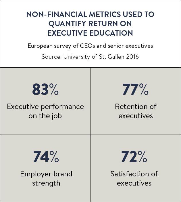 Non-financial metrics used to quantify return on executive education