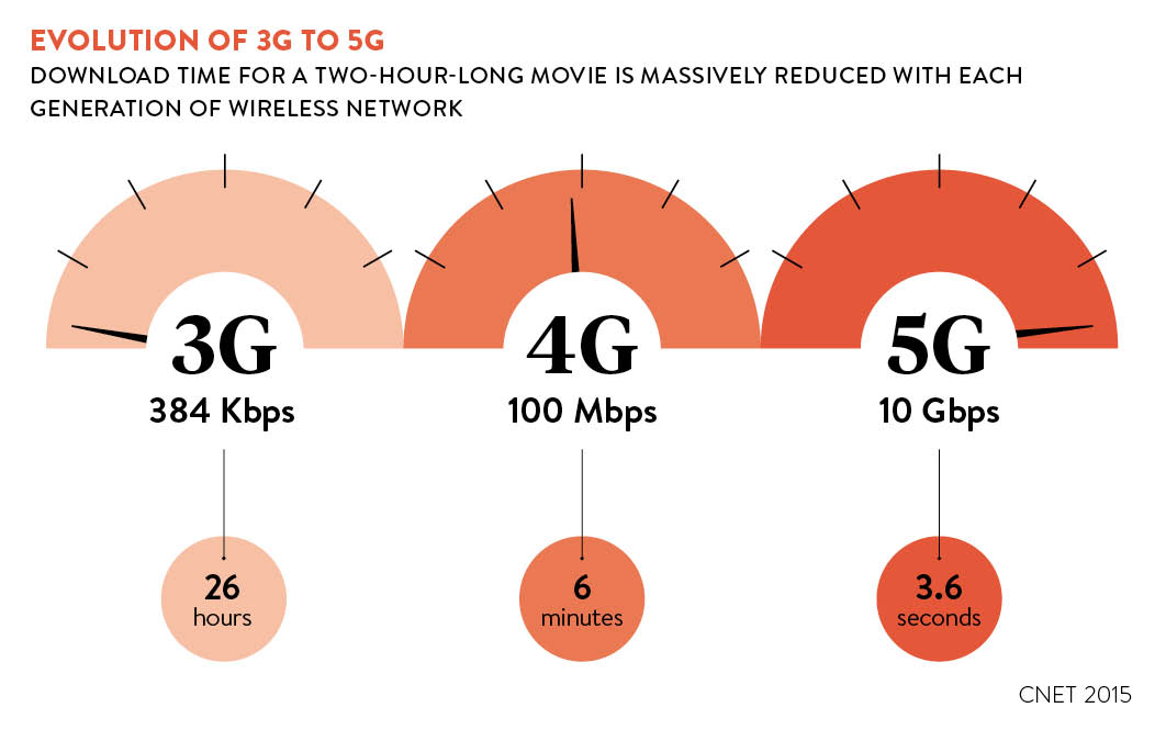 Evolution of 3g to 5g chart