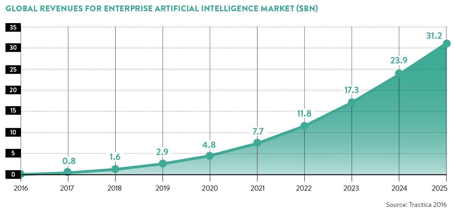 AI global market growth