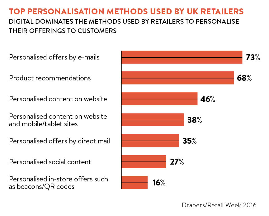 Top personalisation methods used by UK retailers chart