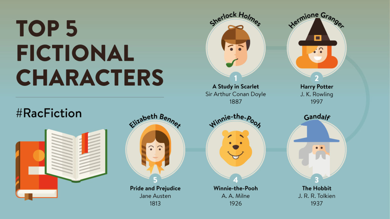 Favourite fictional characters