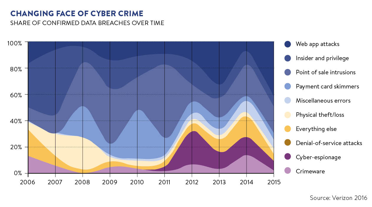 Cyber crime challenges