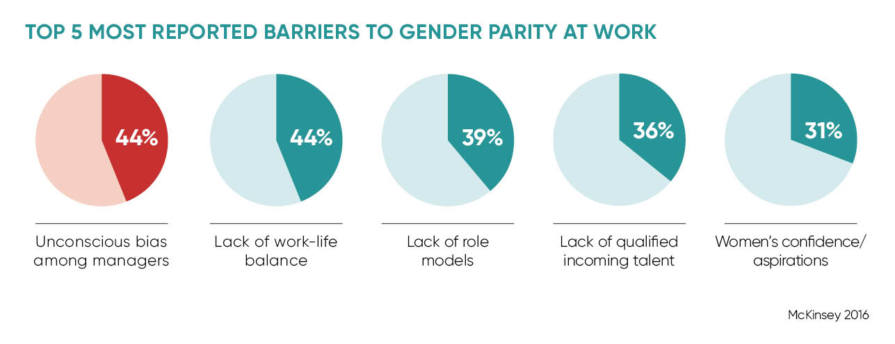 Top 5 most reported barriers to gender parity at work