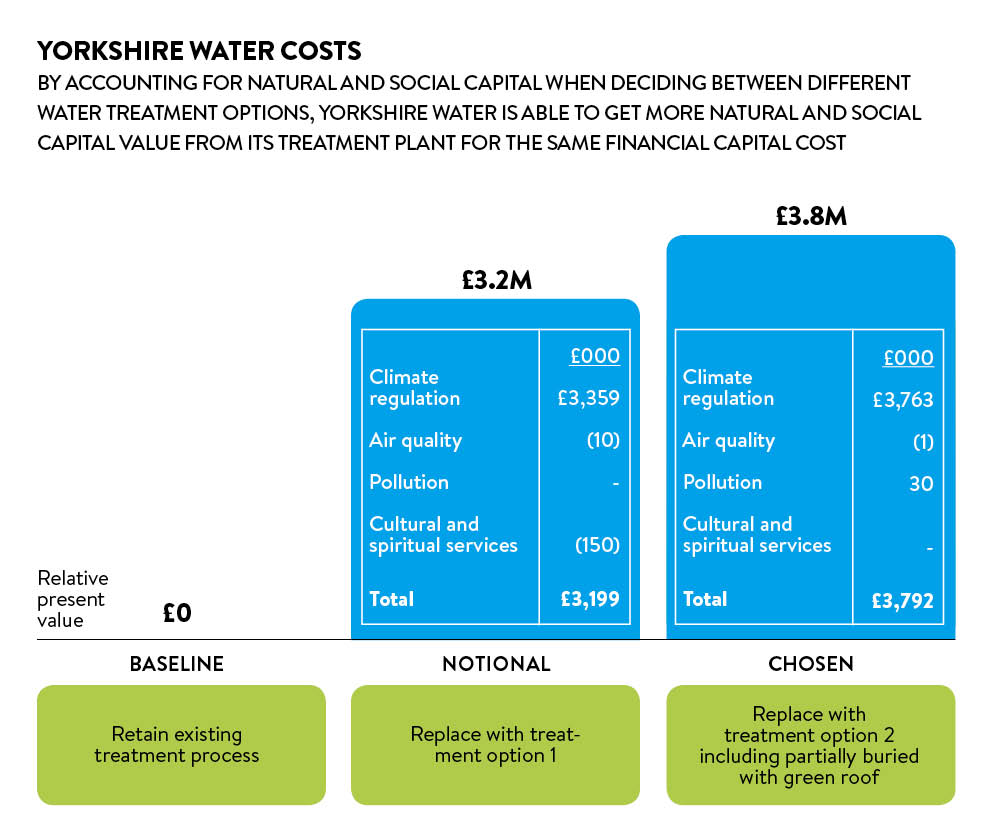Yorkshire water costs