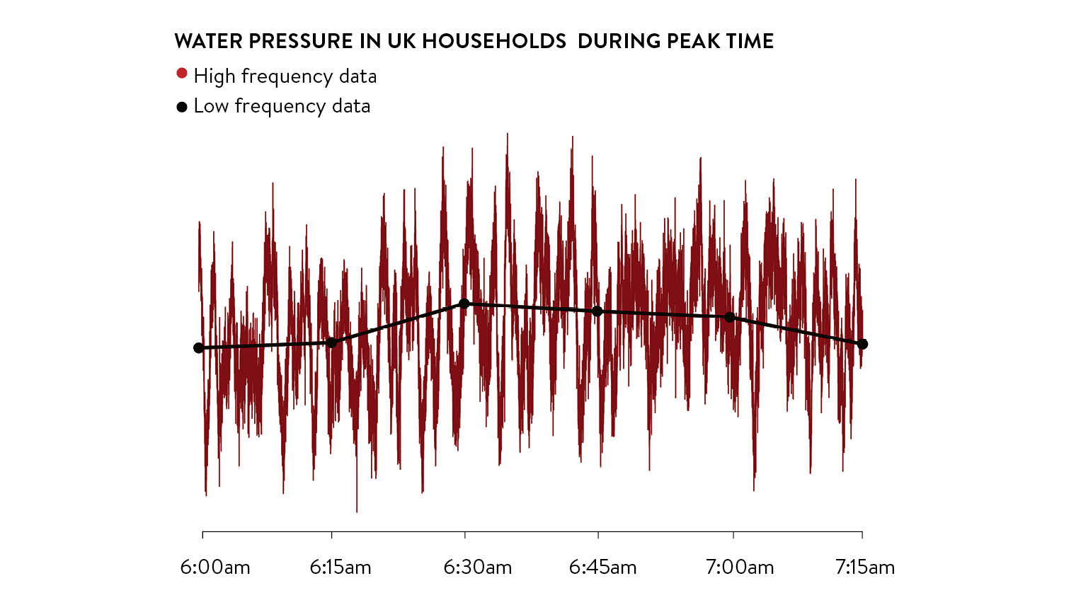 Water pressure in uk households during peak time