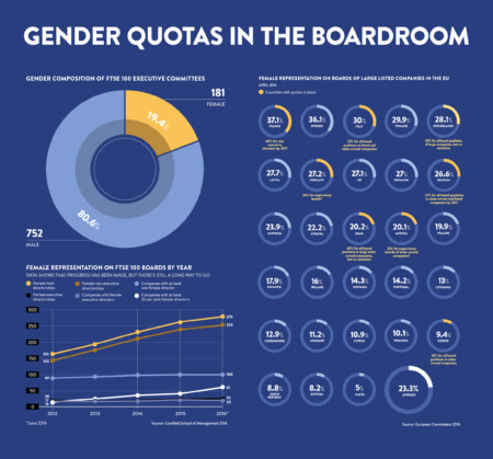 Gender quotas infographic
