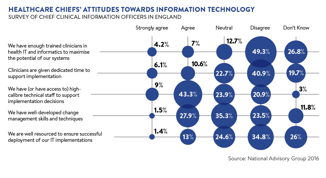 Healthcare chiefs attitudes to tech graph