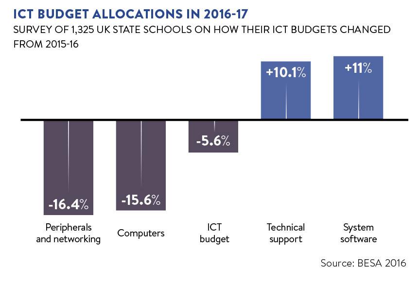 School IT budgets graph