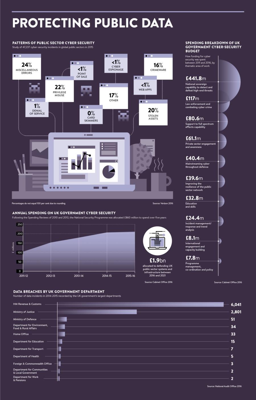 Public service technology infographic