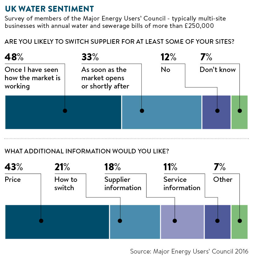 UK water sentiment graph