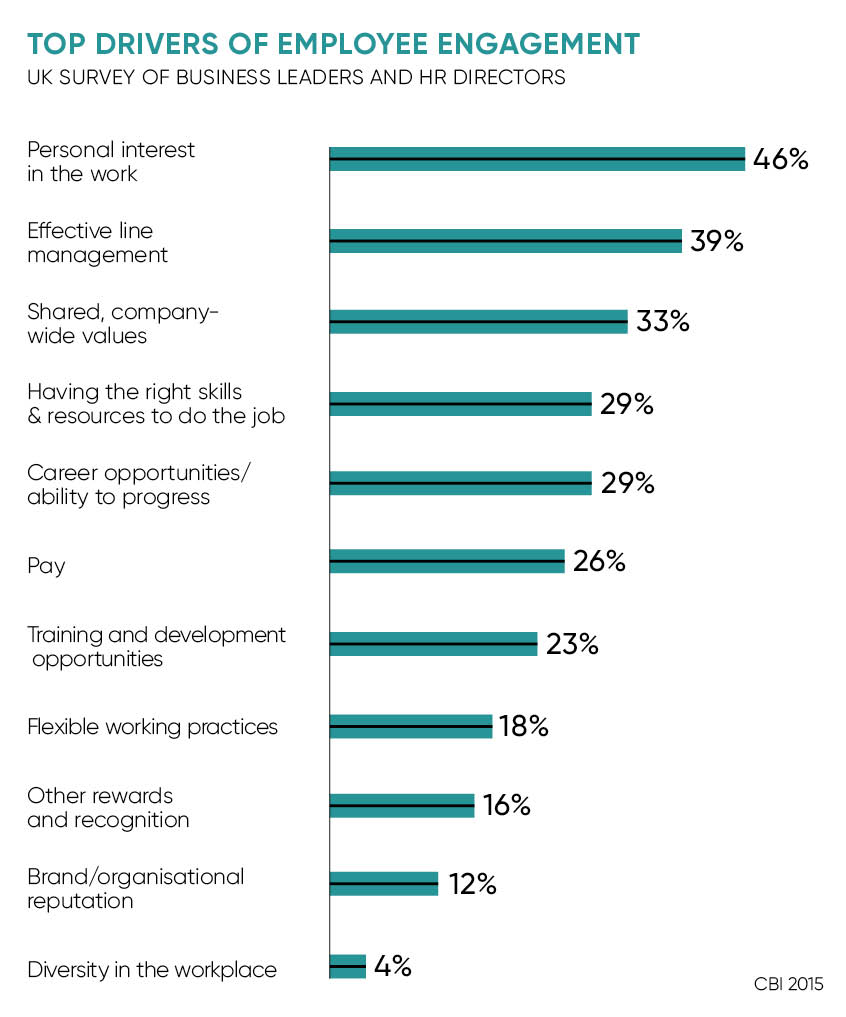 Top employee engagement drivers