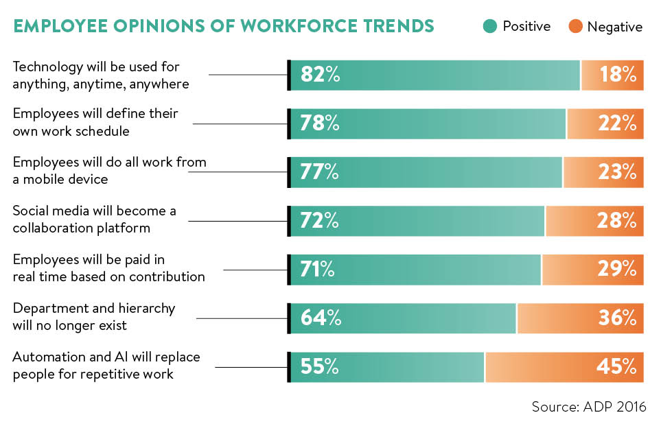 Employee opinions of workforce trends graph